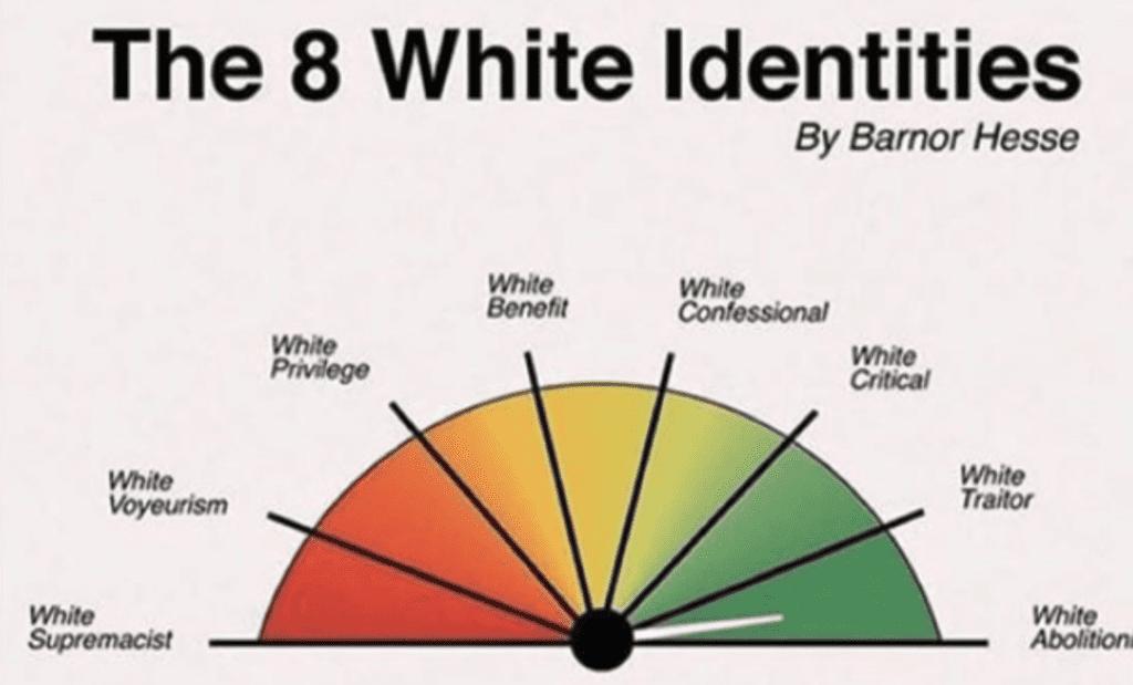 8 Identities
